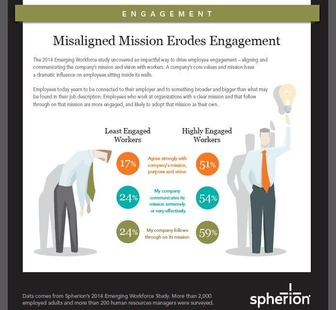 Engagement Spherion graphic
